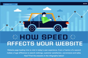 How speed affects your website - (Web designers London)